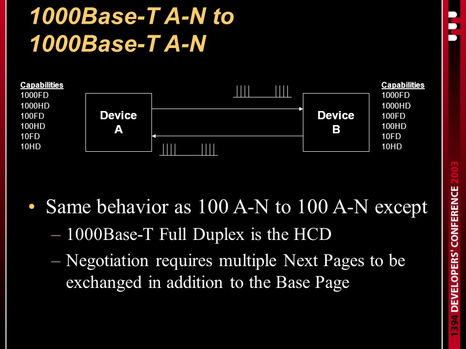 1000Base-T A-N to 1000Base-T A-N Same behavior as 100 A-N to 100 A-N except –1000Base-T Full Duplex is the HCD –Negotiation requires multiple Next Pages to be exchanged in addition to the Base Page Device A Device B Capabilities 1000FD 1000HD 100FD 100HD 10FD 10HD Capabilities 1000FD 1000HD 100FD 100HD 10FD 10HD