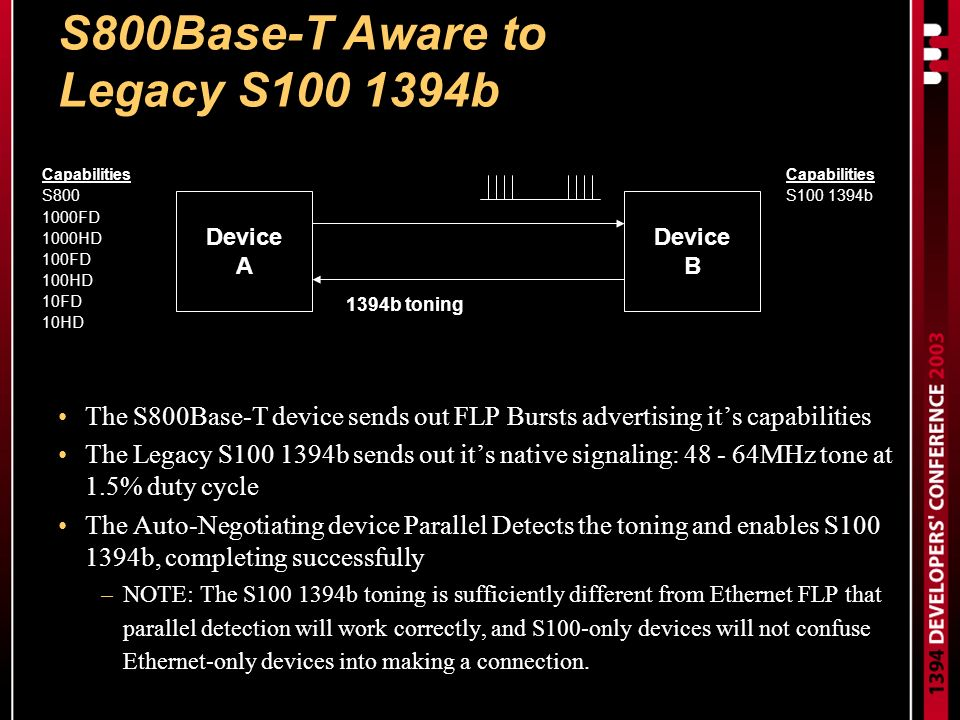 S800Base-T Aware to Legacy S100 1394b The S800Base-T device sends out FLP Bursts advertising its capabilities The Legacy S100 1394b sends out its native signaling: 48 - 64MHz tone at 1.5% duty cycle The Auto-Negotiating device Parallel Detects the toning and enables S100 1394b, completing successfully –NOTE: The S100 1394b toning is sufficiently different from Ethernet FLP that parallel detection will work correctly, and S100-only devices will not confuse Ethernet-only devices into making a connection.