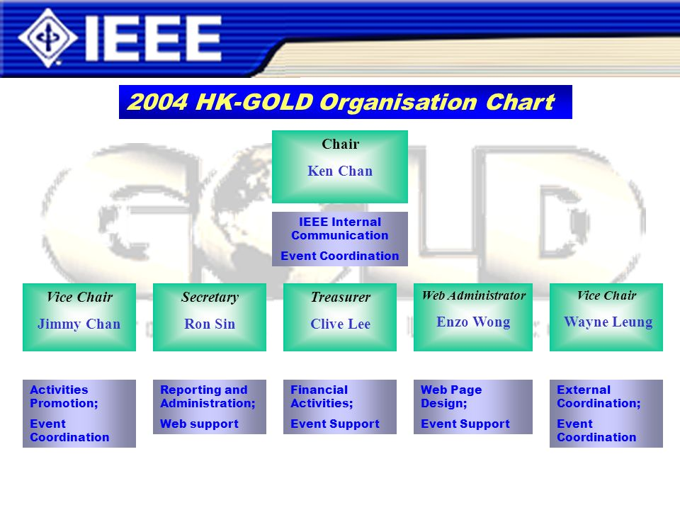 Chair Ken Chan Vice Chair Jimmy Chan Secretary Ron Sin Treasurer Clive Lee Web Administrator Enzo Wong Vice Chair Wayne Leung Activities Promotion; Event Coordination Reporting and Administration; Web support Financial Activities; Event Support Web Page Design; Event Support External Coordination; Event Coordination 2004 HK-GOLD Organisation Chart IEEE Internal Communication Event Coordination