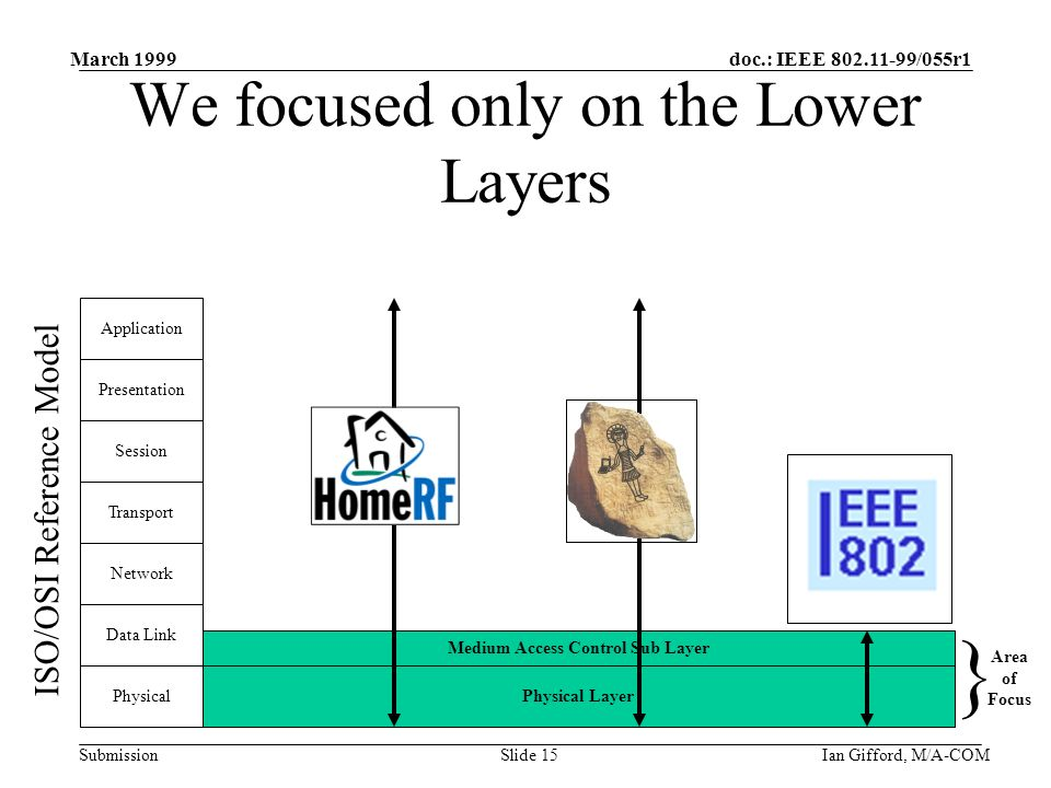 doc.: IEEE 802.11-99/055r1 Submission March 1999 Ian Gifford, M/A-COMSlide 15 Medium Access Control Sub Layer Physical Layer We focused only on the Lower Layers Physical Data Link Network Transport Session Presentation Application ISO/OSI Reference Model Area of Focus }