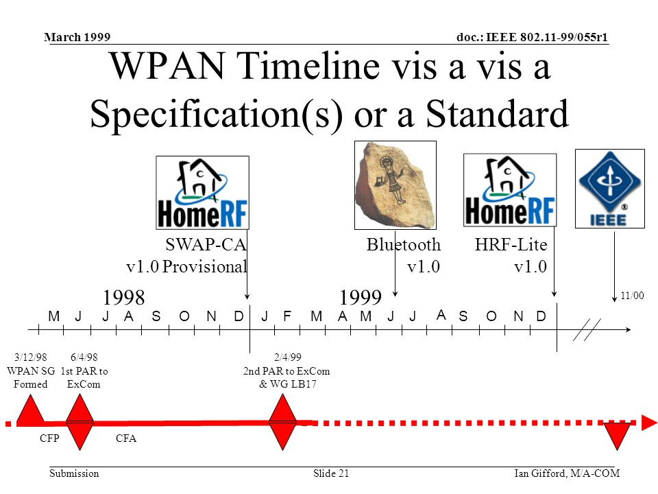 doc.: IEEE 802.11-99/055r1 Submission March 1999 Ian Gifford, M/A-COMSlide 21 WPAN Timeline vis a vis a Specification(s) or a Standard 19981999 JJASONDJFMAMJJ A SONMD 11/00 Bluetooth v1.0 HRF-Lite v1.0 SWAP-CA v1.0 Provisional 3/12/98 WPAN SG Formed 2/4/99 2nd PAR to ExCom & WG LB17 6/4/98 1st PAR to ExCom CFP CFA