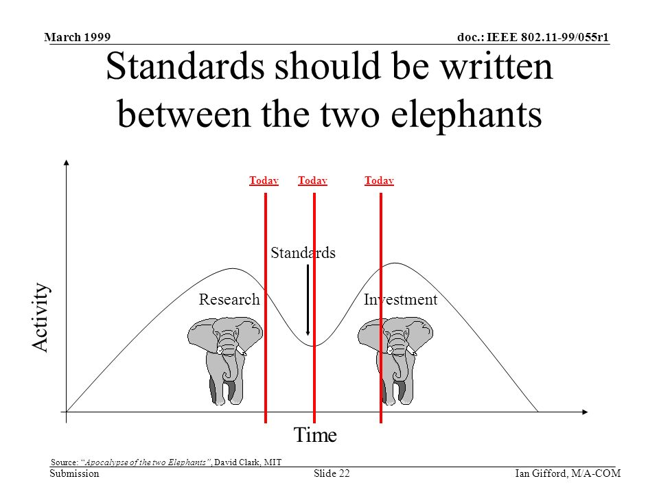 doc.: IEEE 802.11-99/055r1 Submission March 1999 Ian Gifford, M/A-COMSlide 22 Standards should be written between the two elephants Activity ResearchInvestment Standards Time Source: Apocalypse of the two Elephants, David Clark, MIT Today
