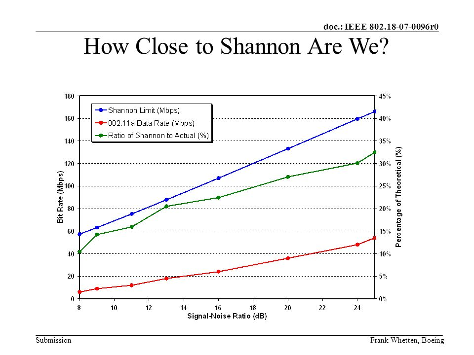 doc.: IEEE 802.18-07-0096r0 SubmissionFrank Whetten, Boeing How Close to Shannon Are We
