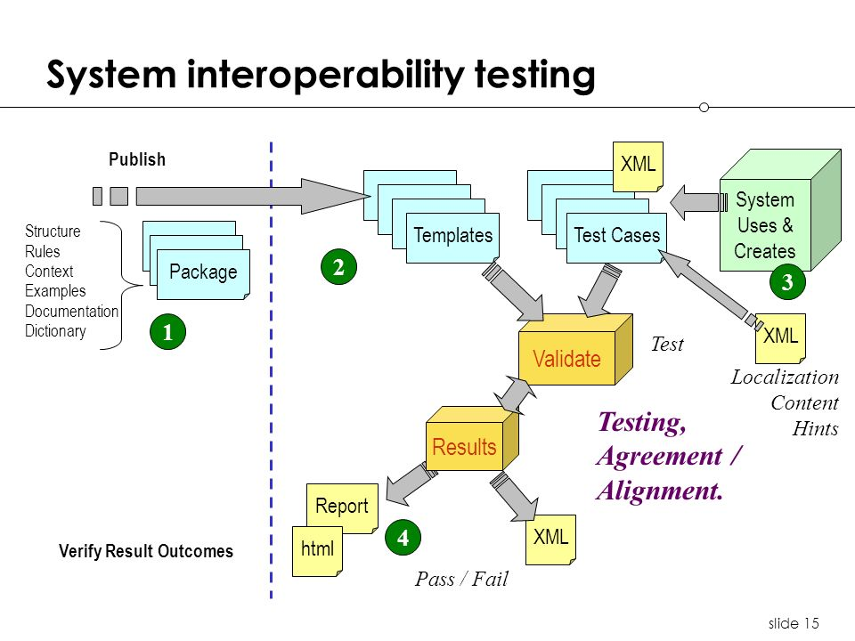 slide 15 System interoperability testing Testing, Agreement / Alignment.