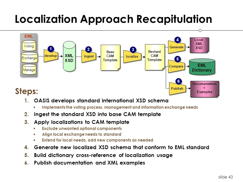 slide 43 Localization Approach Recapitulation EML XML XSD XML XSD Voting Exchange Manage develop 1 1 ingest 2 2 Base CAM Template Base CAM Template localize 3 3 Revised CAM Template Revised CAM Template Generate 4 4 Local XML XSD Local XML XSD Compare 5 5 EML Dictionary EML Dictionary Steps: 1.OASIS develops standard international XSD schema Implements the voting process, management and information exchange needs 2.Ingest the standard XSD into base CAM template 3.Apply localizations to CAM template Exclude unwanted optional components Align local exchange needs to standard Extend for local needs, add new components as needed 4.Generate new localized XSD schema that conform to EML standard 5.Build dictionary cross-reference of localization usage 6.Publish documentation and XML examples Publish 6 6 Documentation + Examples Documentation + Examples