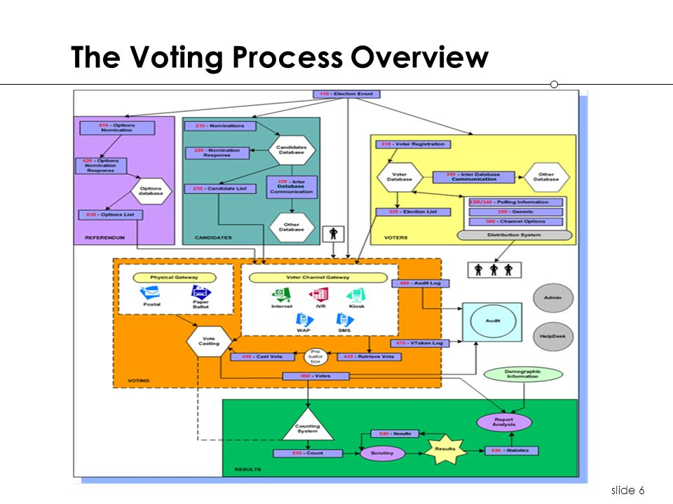 slide 6 The Voting Process Overview