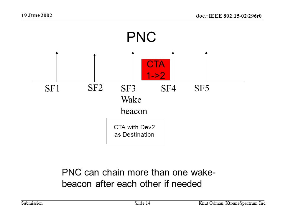 19 June 2002 doc.: IEEE 802.15-02/296r0 Knut Odman, XtremeSpectrum Inc.Slide 14Submission PNC SF1 SF2 SF5SF4SF3 Wake beacon CTA 1->2 CTA with Dev2 as Destination PNC can chain more than one wake- beacon after each other if needed