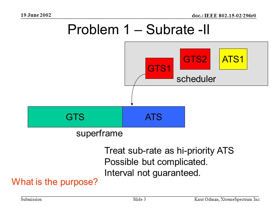 19 June 2002 doc.: IEEE 802.15-02/296r0 Knut Odman, XtremeSpectrum Inc.Slide 3Submission scheduler Problem 1 – Subrate -II GTS1 GTS2ATS1 GTSATS Treat sub-rate as hi-priority ATS Possible but complicated.