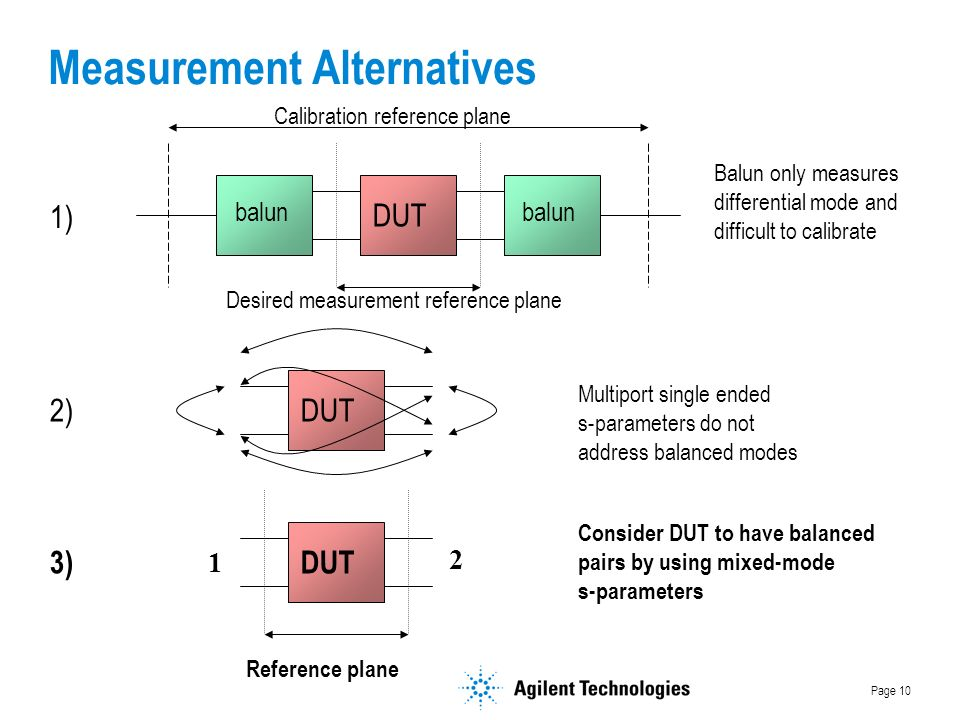 Page 10 Measurement Alternatives 1) DUT Desired measurement reference plane Calibration reference plane balun Balun only measures differential mode and difficult to calibrate 2)DUT Multiport single ended s-parameters do not address balanced modes 3)DUT Reference plane Consider DUT to have balanced pairs by using mixed-mode s-parameters 1 2