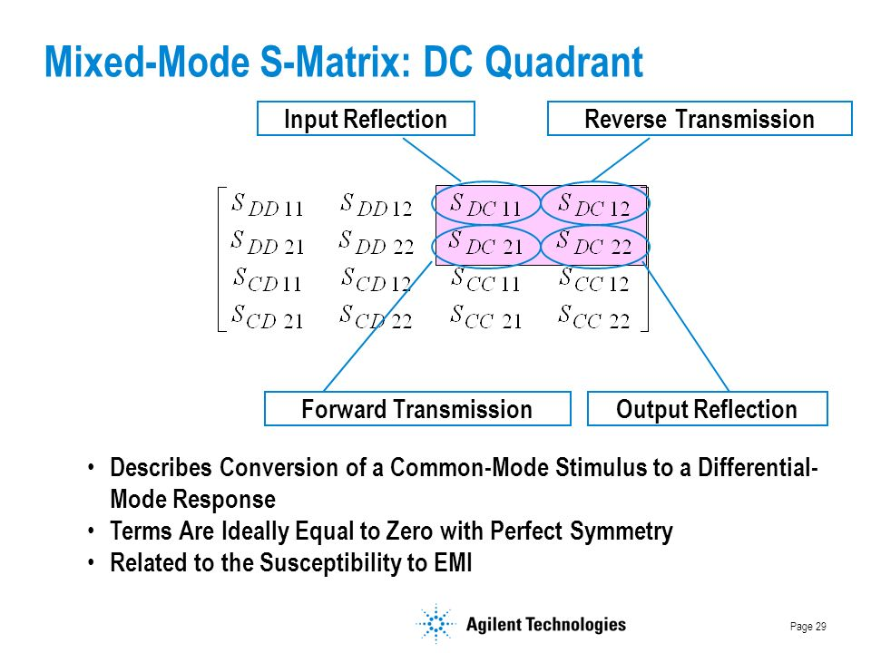 Page 29 Mixed-Mode S-Matrix: DC Quadrant Input Reflection Output ReflectionForward Transmission Reverse Transmission Describes Conversion of a Common-Mode Stimulus to a Differential- Mode Response Terms Are Ideally Equal to Zero with Perfect Symmetry Related to the Susceptibility to EMI