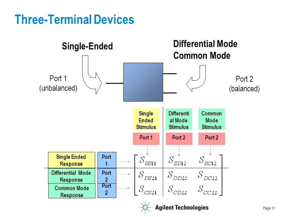 Page 31 Differenti al Mode Stimulus Single Ended Stimulus Common Mode Stimulus Port 2Port 1Port 2 Port 1 Differential Mode Response Common Mode Response Single Ended Response Port 2 Port 1 (unbalanced) Port 2 (balanced) Differential Mode Common Mode Single-Ended Three-Terminal Devices