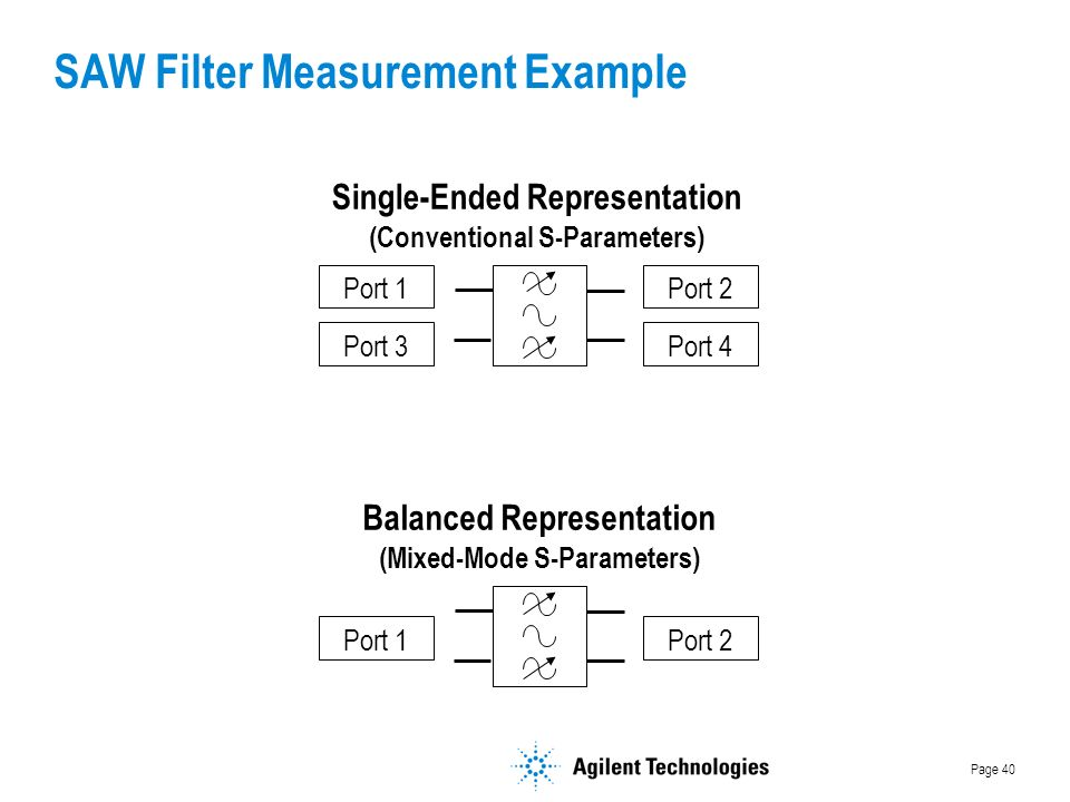 Page 40 Port 1 Port 3 Port 2 Port 4 Single-Ended Representation (Conventional S-Parameters) Balanced Representation (Mixed-Mode S-Parameters) Port 1Port 2 SAW Filter Measurement Example