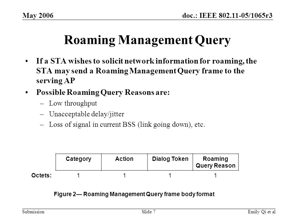 doc.: IEEE 802.11-05/1065r3 Submission May 2006 Emily Qi et alSlide 7 Roaming Management Query If a STA wishes to solicit network information for roaming, the STA may send a Roaming Management Query frame to the serving AP Possible Roaming Query Reasons are: –Low throughput –Unacceptable delay/jitter –Loss of signal in current BSS (link going down), etc.