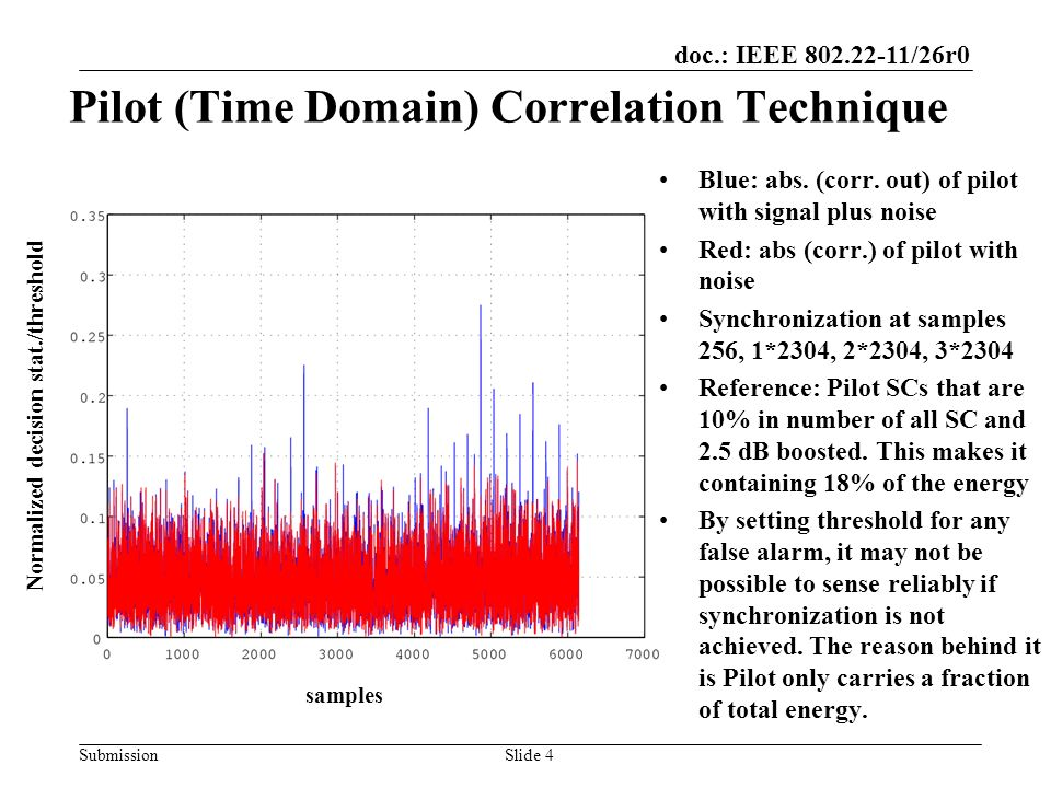 doc.: IEEE 802.22-11/26r0 Submission Pilot (Time Domain) Correlation Technique Blue: abs.