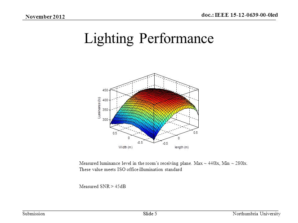 SubmissionNorthumbria UniversitySlide 5 Lighting Performance Measured luminance level in the rooms receiving plane.
