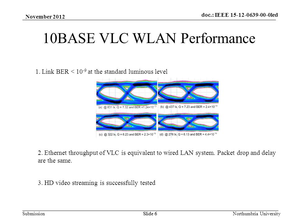 SubmissionNorthumbria UniversitySlide 6 10BASE VLC WLAN Performance 1.