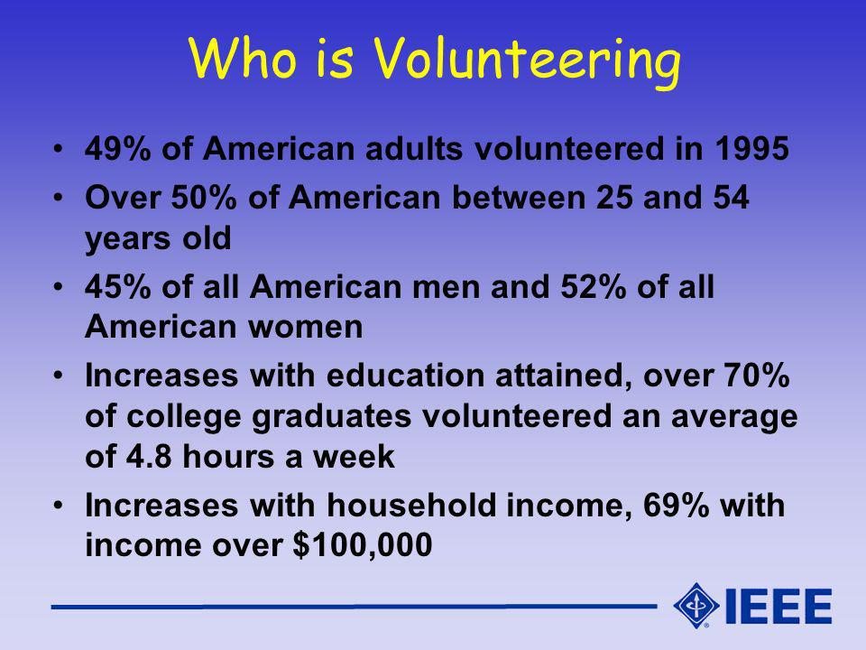 Who is Volunteering 49% of American adults volunteered in 1995 Over 50% of American between 25 and 54 years old 45% of all American men and 52% of all American women Increases with education attained, over 70% of college graduates volunteered an average of 4.8 hours a week Increases with household income, 69% with income over $100,000