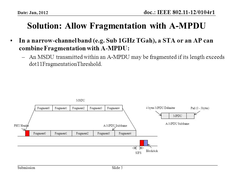 doc.: IEEE 802.11-12/0104r1 Submission Solution: Allow Fragmentation with A-MPDU In a narrow-channel band (e.g.