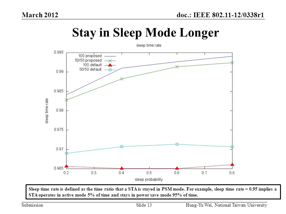 doc.: IEEE 802.11-12/0338r1 Submission Stay in Sleep Mode Longer March 2012 Hung-Yu Wei, National Taiwan UniversitySlide 13 Sleep time rate is defined as the time ratio that a STA is stayed in PSM mode.