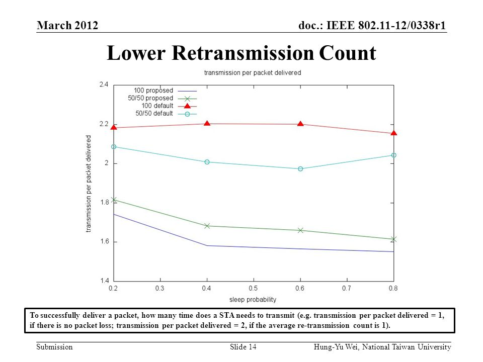 doc.: IEEE /0338r1 Submission Lower Retransmission Count March 2012 Hung-Yu Wei, National Taiwan UniversitySlide 14 To successfully deliver a packet, how many time does a STA needs to transmit (e.g.