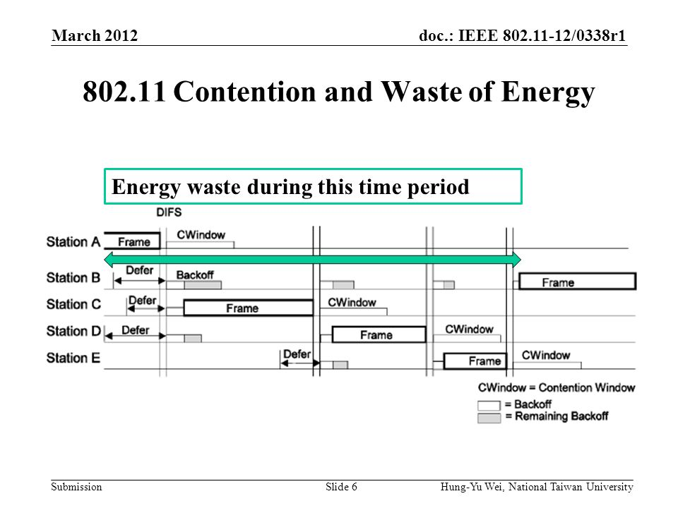 doc.: IEEE /0338r1 Submission Contention and Waste of Energy March 2012 Hung-Yu Wei, National Taiwan UniversitySlide 6 Energy waste during this time period