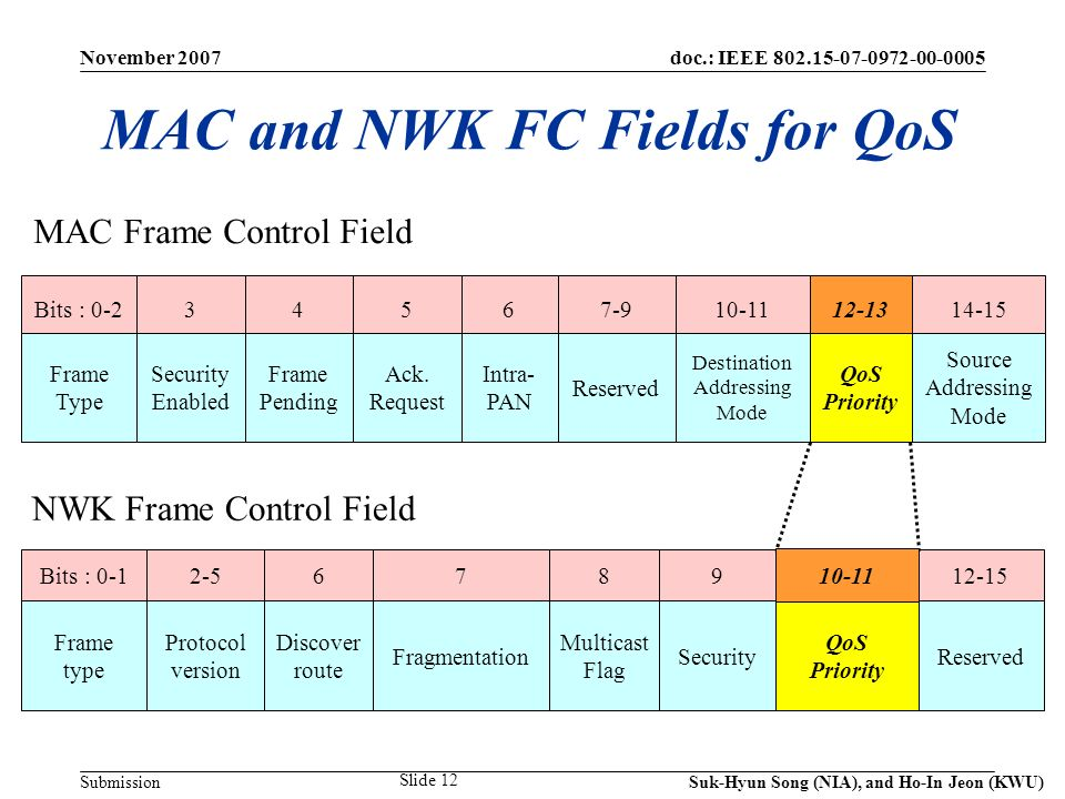 doc.: IEEE 802.15-07-0972-00-0005 Submission November 2007 Suk-Hyun Song (NIA), and Ho-In Jeon (KWU) Slide 12 MAC and NWK FC Fields for QoS Bits : 0-234567-910-1112-1314-15 Frame Type Security Enabled Frame Pending Ack.