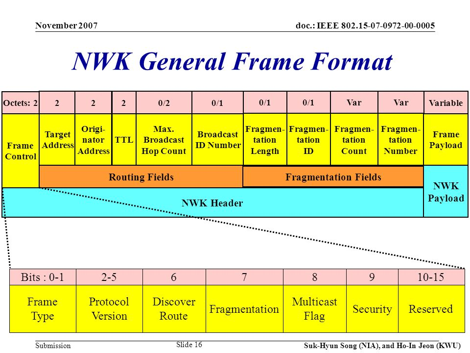 doc.: IEEE 802.15-07-0972-00-0005 Submission November 2007 Suk-Hyun Song (NIA), and Ho-In Jeon (KWU) Slide 16 NWK General Frame Format Octets: 2 0/1 Frame Control 220/2 Target Address Origi- nator Address Max.