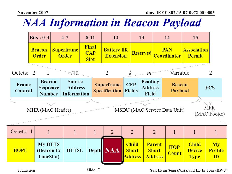 doc.: IEEE 802.15-07-0972-00-0005 Submission November 2007 Suk-Hyun Song (NIA), and Ho-In Jeon (KWU) Slide 17 NAA Information in Beacon Payload Frame Control Beacon Sequence Number Source Address Information Superframe Specification CFP Fields Pending Address Field Beacon Payload FCS 1 4/10 2kmVariable2 MHR (MAC Header)MSDU (MAC Service Data Unit) MFR (MAC Footer) Bits : 0-3 Beacon Order 4-7 Superframe Order 8-11 Final CAP Slot 12 Battery life Extension 13 Reserved 14 PAN Coordinator 15 Association Permit Octets: 2 1 Octets: 1 BOPL 1 My BTTS (BeaconTx TimeSlot) 1 Depth 2 NAA 2 Child Short Address 2 Parent Short Address 1 HOP Count 1 Child Device Type 1 My Profile ID 1 BTTSL