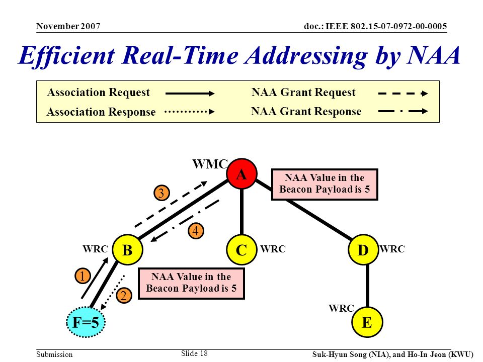 doc.: IEEE 802.15-07-0972-00-0005 Submission November 2007 Suk-Hyun Song (NIA), and Ho-In Jeon (KWU) Slide 18 A CDB F=5E WRC 1 2 3 NAA Value in the Beacon Payload is 5 Efficient Real-Time Addressing by NAA Association Request Association Response NAA Grant Request NAA Grant Response WMC 4