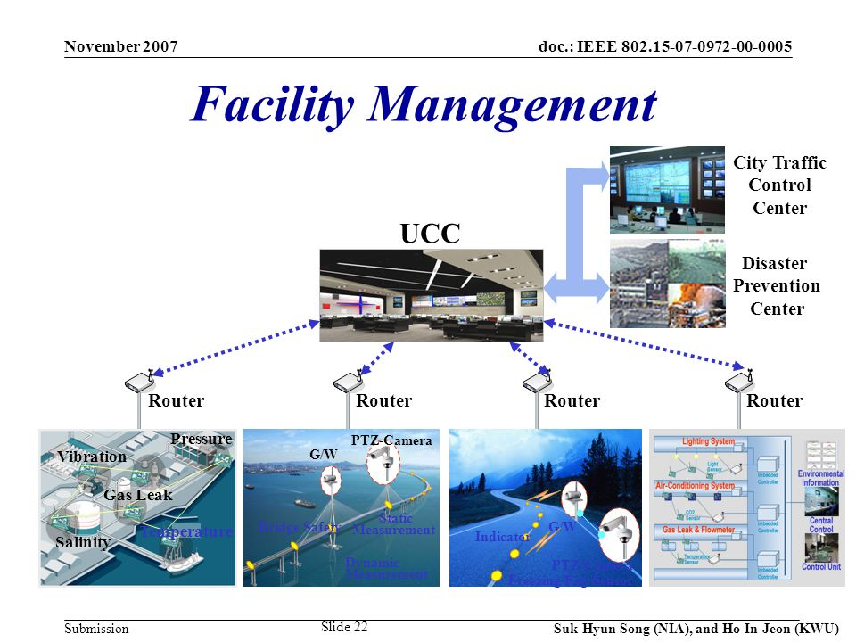 doc.: IEEE 802.15-07-0972-00-0005 Submission November 2007 Suk-Hyun Song (NIA), and Ho-In Jeon (KWU) Slide 22 UCC Router Disaster Prevention Center City Traffic Control Center Temperature Gas Leak Vibration Salinity Pressure G/W PTZ-Camera Freezing/Fog Sensor Indicator G/W PTZ-Camera Static Measurement Bridge Safety Dynamic Measurement Facility Management