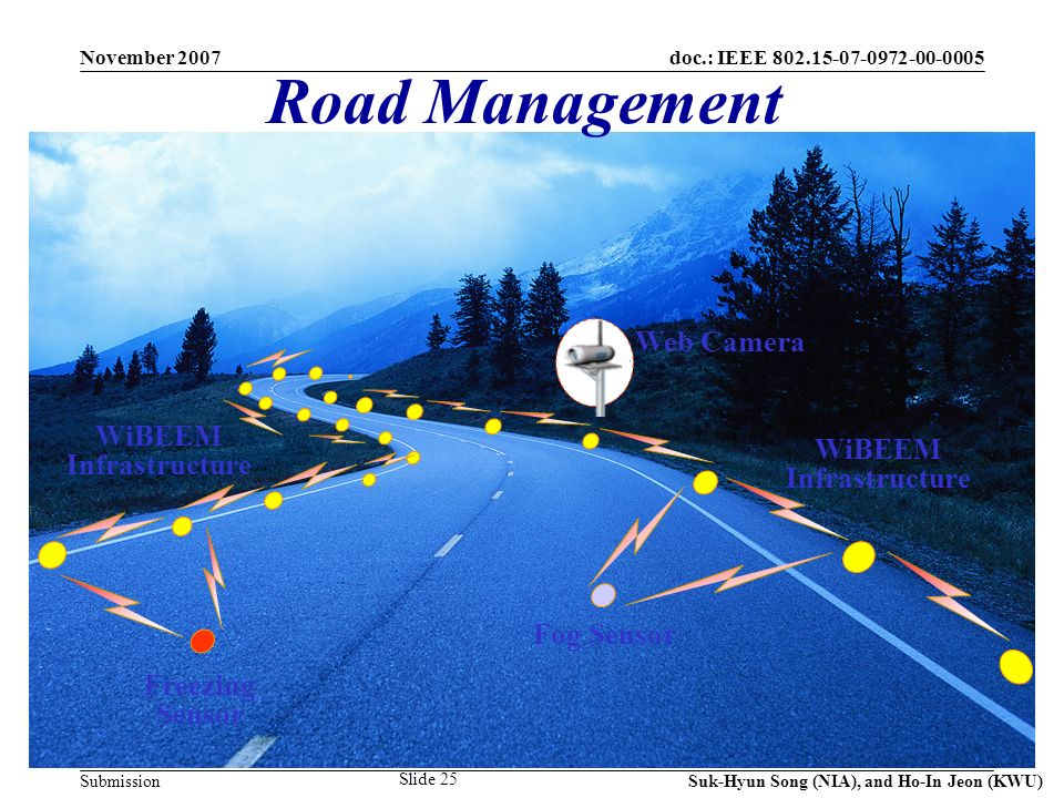 doc.: IEEE 802.15-07-0972-00-0005 Submission November 2007 Suk-Hyun Song (NIA), and Ho-In Jeon (KWU) Slide 25 Freezing Sensor Road Management WiBEEM Infrastructure Fog Sensor Web Camera