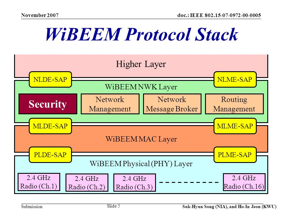 doc.: IEEE 802.15-07-0972-00-0005 Submission November 2007 Suk-Hyun Song (NIA), and Ho-In Jeon (KWU) Slide 5 WiBEEM Protocol Stack Higher Layer WiBEEM NWK Layer WiBEEM MAC Layer WiBEEM Physical (PHY) Layer Security Network Message Broker Routing Management 2.4 GHz Radio (Ch.1) NLDE-SAPNLME-SAP MLME-SAP PLME-SAPPLDE-SAP MLDE-SAP Network Management 2.4 GHz Radio (Ch.2) 2.4 GHz Radio (Ch.3) 2.4 GHz Radio (Ch.16)