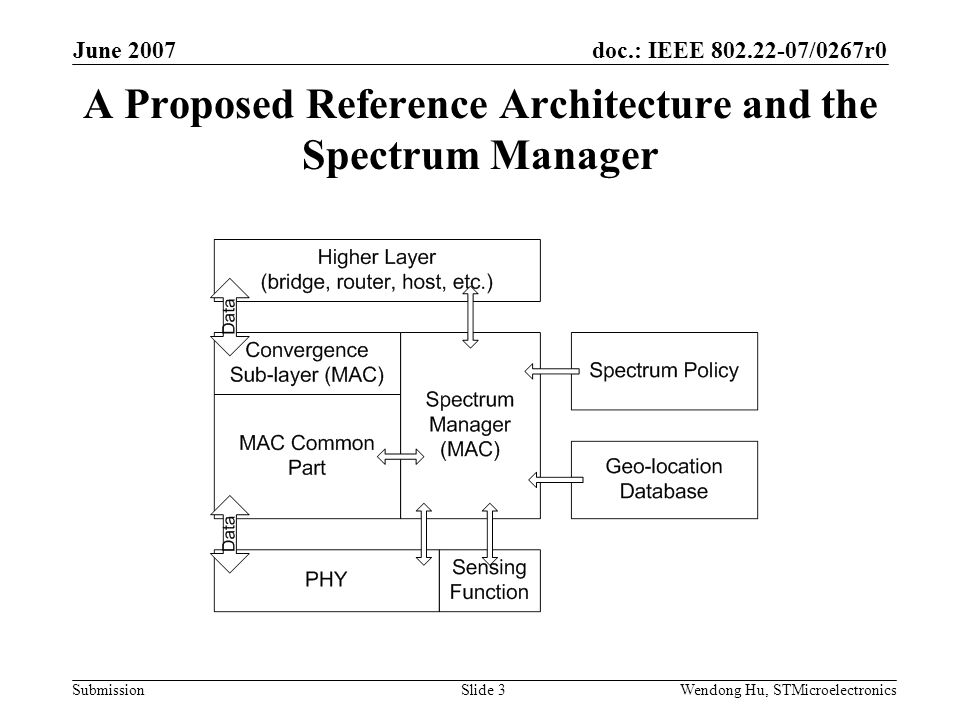 doc.: IEEE 802.22-07/0267r0 Submission June 2007 Wendong Hu, STMicroelectronicsSlide 3 A Proposed Reference Architecture and the Spectrum Manager