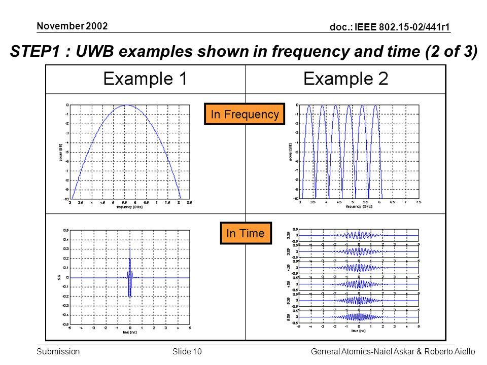 doc.: IEEE /441r1 Submission November 2002 General Atomics-Naiel Askar & Roberto AielloSlide 10 STEP1 : UWB examples shown in frequency and time (2 of 3)