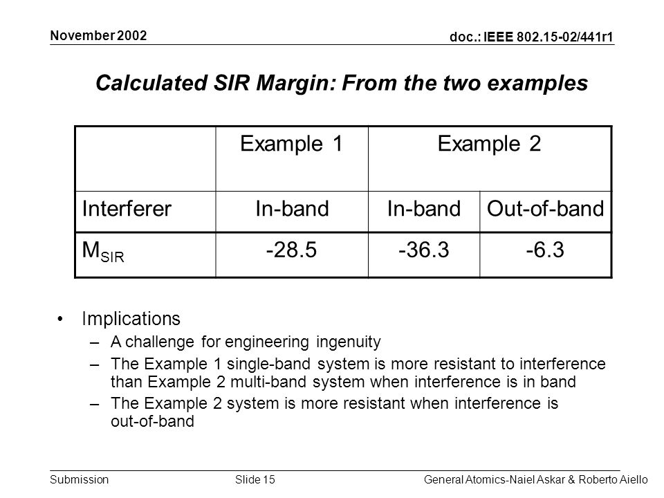 doc.: IEEE /441r1 Submission November 2002 General Atomics-Naiel Askar & Roberto AielloSlide 15 Calculated SIR Margin: From the two examples Example 1Example 2 InterfererIn-band Out-of-band M SIR Implications –A challenge for engineering ingenuity –The Example 1 single-band system is more resistant to interference than Example 2 multi-band system when interference is in band –The Example 2 system is more resistant when interference is out-of-band