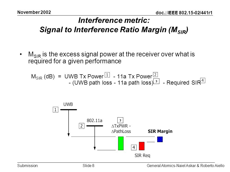 doc.: IEEE /441r1 Submission November 2002 General Atomics-Naiel Askar & Roberto AielloSlide 8 Interference metric: Signal to Interference Ratio Margin (M SIR ) M SIR is the excess signal power at the receiver over what is required for a given performance M SIR (dB) = UWB Tx Power - 11a Tx Power - (UWB path loss - 11a path loss) - Required SIR