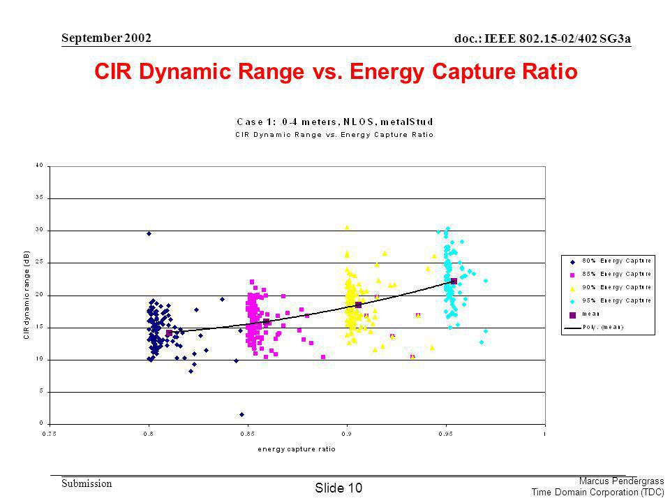 doc.: IEEE /402 SG3a Submission Marcus Pendergrass Time Domain Corporation (TDC) September 2002 CIR Dynamic Range vs.