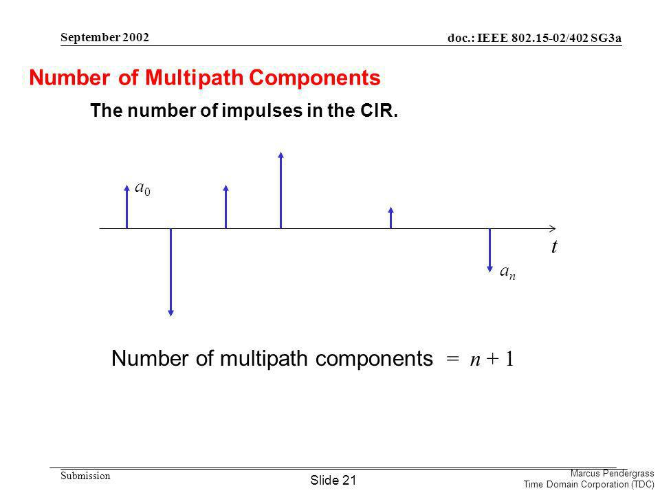 doc.: IEEE /402 SG3a Submission Marcus Pendergrass Time Domain Corporation (TDC) September 2002 Number of Multipath Components The number of impulses in the CIR.