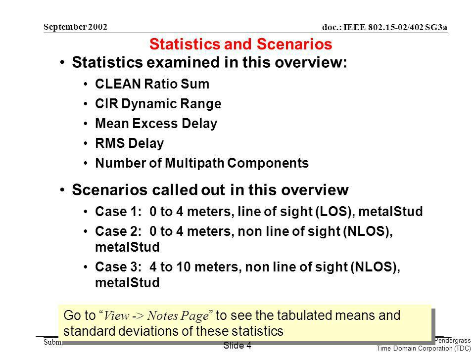doc.: IEEE /402 SG3a Submission Marcus Pendergrass Time Domain Corporation (TDC) September 2002 Statistics examined in this overview: CLEAN Ratio Sum CIR Dynamic Range Mean Excess Delay RMS Delay Number of Multipath Components Scenarios called out in this overview Case 1: 0 to 4 meters, line of sight (LOS), metalStud Case 2: 0 to 4 meters, non line of sight (NLOS), metalStud Case 3: 4 to 10 meters, non line of sight (NLOS), metalStud Statistics and Scenarios Go to View -> Notes Page to see the tabulated means and standard deviations of these statistics Slide 4