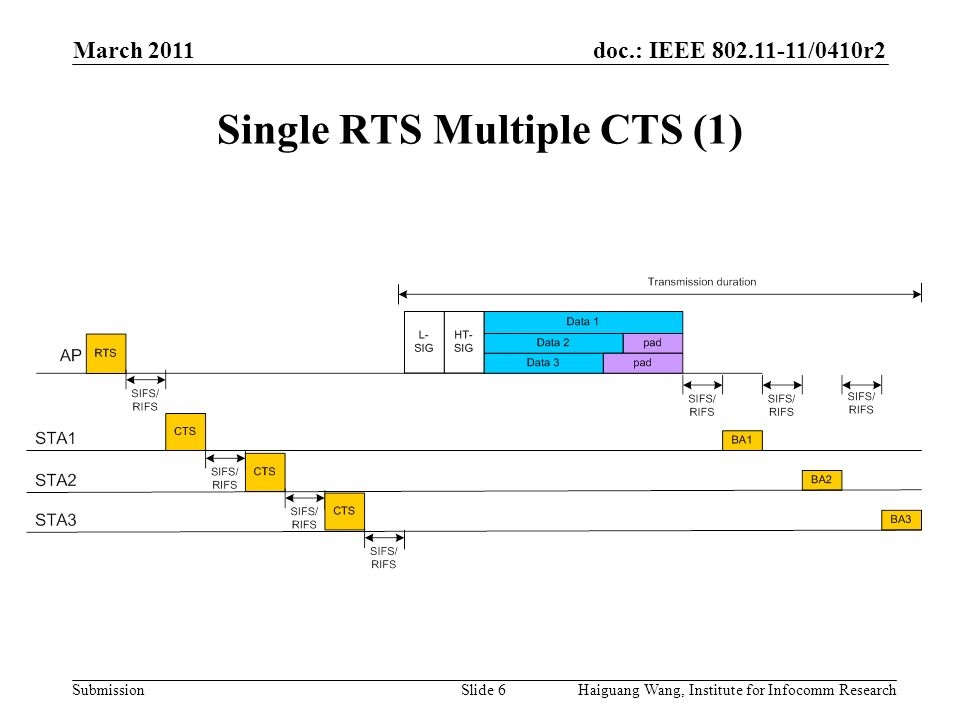 doc.: IEEE /0410r2 Submission March 2011 Slide 6 Single RTS Multiple CTS (1) Haiguang Wang, Institute for Infocomm Research