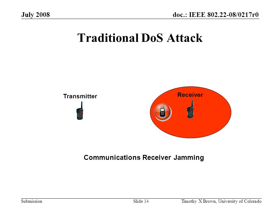 doc.: IEEE 802.22-08/0217r0 Submission July 2008 Timothy X Brown, University of ColoradoSlide 14 Traditional DoS Attack Receiver Transmitter Communications Receiver Jamming