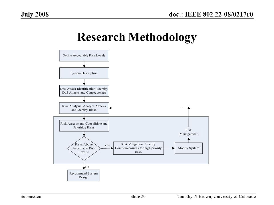 doc.: IEEE 802.22-08/0217r0 Submission July 2008 Timothy X Brown, University of ColoradoSlide 20 Research Methodology