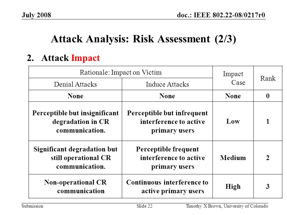 doc.: IEEE 802.22-08/0217r0 Submission July 2008 Timothy X Brown, University of ColoradoSlide 22 Attack Analysis: Risk Assessment (2/3) Rationale: Impact on Victim Impact Case Rank Denial AttacksInduce Attacks None 0 Perceptible but insignificant degradation in CR communication.