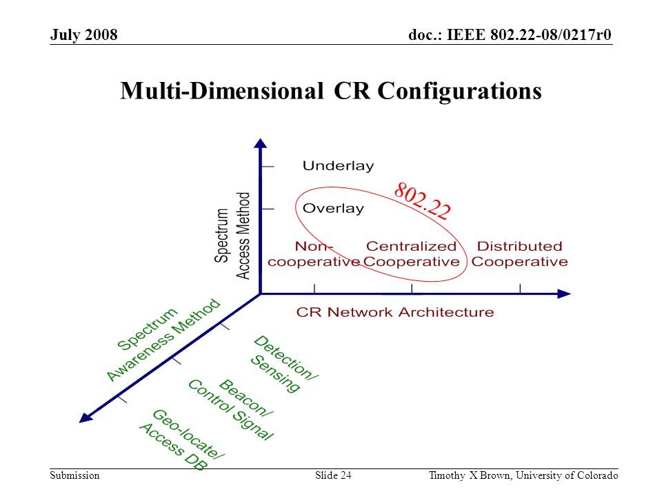 doc.: IEEE 802.22-08/0217r0 Submission July 2008 Timothy X Brown, University of ColoradoSlide 24 Multi-Dimensional CR Configurations 802.22