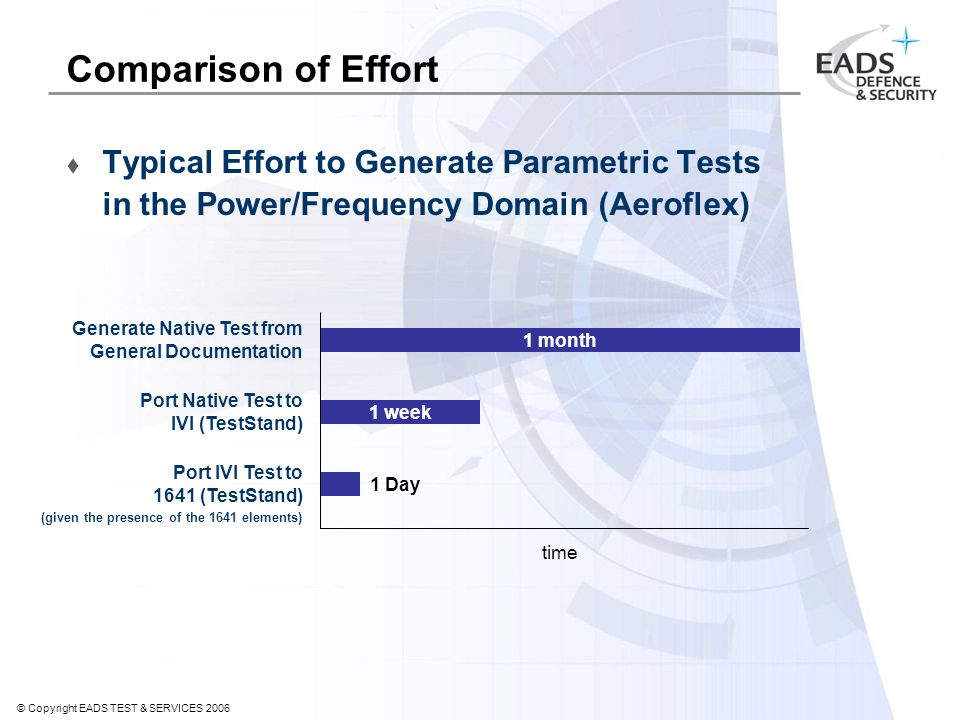 © Copyright EADS TEST & SERVICES 2006 Comparison of Effort Typical Effort to Generate Parametric Tests in the Power/Frequency Domain (Aeroflex) Port IVI Test to 1641 (TestStand) 1 month 1 week time Generate Native Test from General Documentation Port Native Test to IVI (TestStand) (given the presence of the 1641 elements) 1 Day