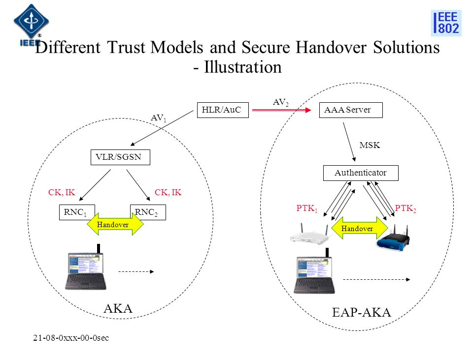 xxx-00-0sec Different Trust Models and Secure Handover Solutions - Illustration HLR/AuC VLR/SGSN Authenticator RNC 1 RNC 2 AV 1 CK, IK AAA Server AV 2 AKA MSK PTK 1 PTK 2 EAP-AKA Handover