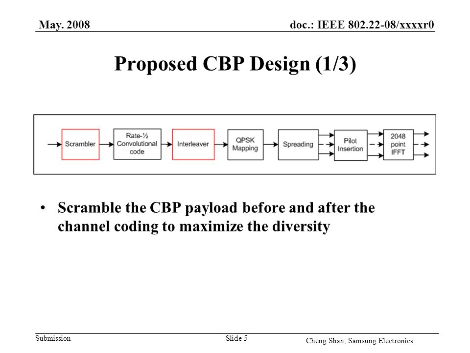 doc.: IEEE 802.22-08/xxxxr0 Submission Proposed CBP Design (1/3) Scramble the CBP payload before and after the channel coding to maximize the diversity May.