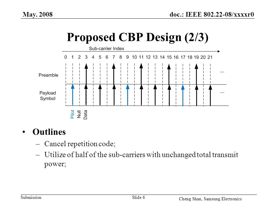 doc.: IEEE 802.22-08/xxxxr0 Submission Proposed CBP Design (2/3) Outlines –Cancel repetition code; –Utilize of half of the sub-carriers with unchanged total transmit power; May.