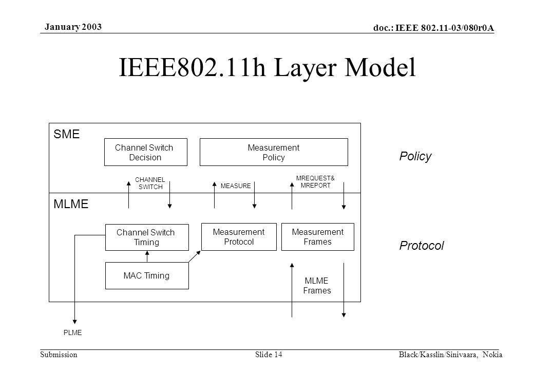 doc.: IEEE 802.11-03/080r0A Submission January 2003 Black/Kasslin/Sinivaara, NokiaSlide 14 IEEE802.11h Layer Model MAC Timing Measurement Protocol Measurement Policy Channel Switch Decision Measurement Frames SME MLME Channel Switch Timing PLME MEASURE CHANNEL SWITCH MREQUEST& MREPORT Policy Protocol MLME Frames