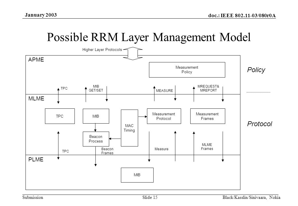 doc.: IEEE 802.11-03/080r0A Submission January 2003 Black/Kasslin/Sinivaara, NokiaSlide 15 Possible RRM Layer Management Model Protocol MAC Timing Measurement Protocol Measurement Policy Measurement Frames APME MLME MIB MEASURE MREQUEST& MREPORT Policy PLME MIB MLME Frames Beacon Process Measure MIB GET/SET Beacon Frames Higher Layer Protocols TPC
